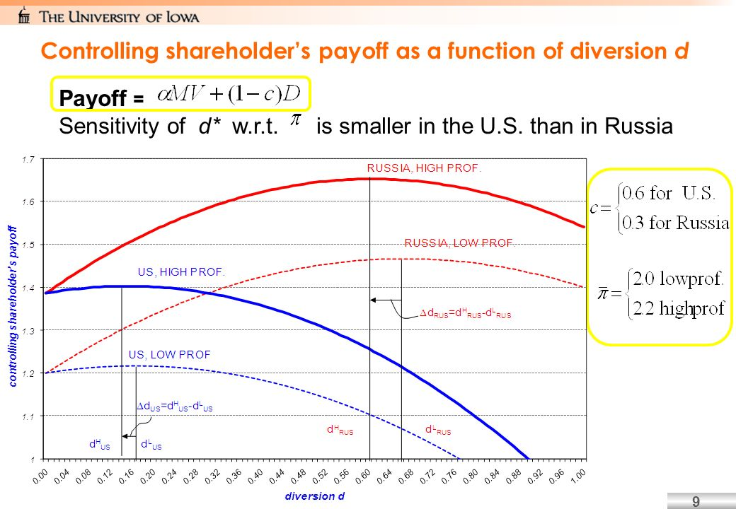 9 Controlling shareholders payoff as a function of diversion d Payoff = Sensitivity of d* w.r.t.