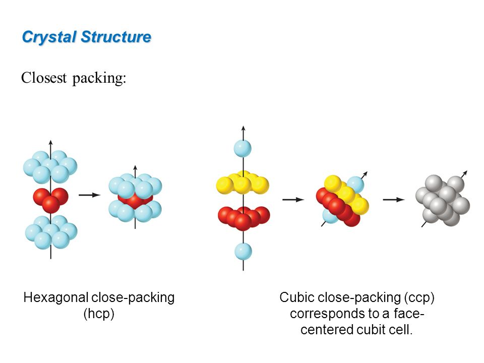 Closest packing: Crystal Structure Hexagonal close-packing (hcp) Cubic close-packing (ccp) corresponds to a face- centered cubit cell.