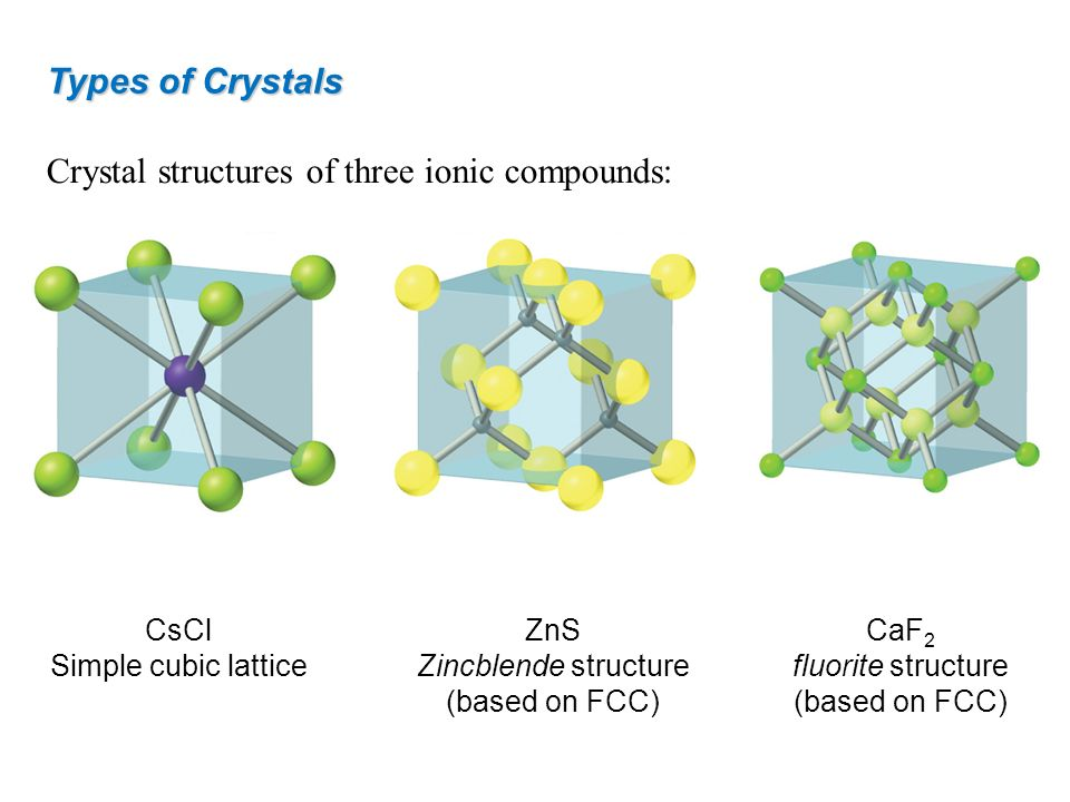Crystal structures of three ionic compounds: Types of Crystals CsCl Simple cubic lattice ZnS Zincblende structure (based on FCC) CaF 2 fluorite struct