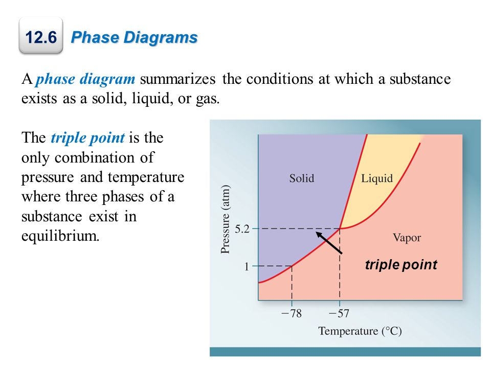 Phase Diagrams A phase diagram summarizes the conditions at which a substance exists as a solid, liquid, or gas. The triple point is the only combinat