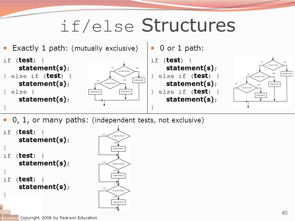 Copyright 2008 by Pearson Education 40 if/else Structures Exactly 1 path: (mutually exclusive) if ( test ) { statement(s) ; } else if ( test ) { state