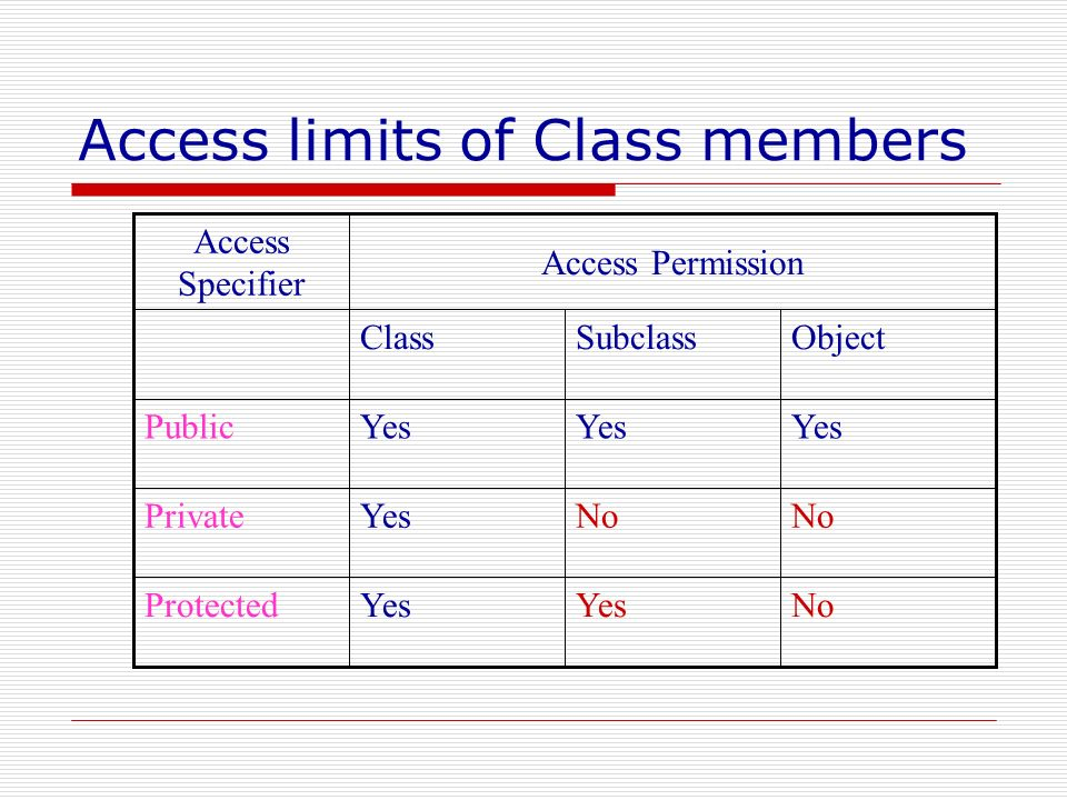 Access limits of Class members NoYes Protected No YesPrivate Yes Public ObjectSubclassClass Access Permission Access Specifier