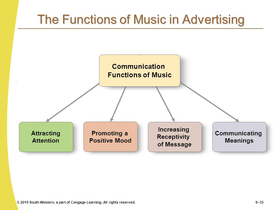 © 2010 South-Western, a part of Cengage Learning. All rights reserved.9–35 The Functions of Music in Advertising Attracting Attention Promoting a Posi