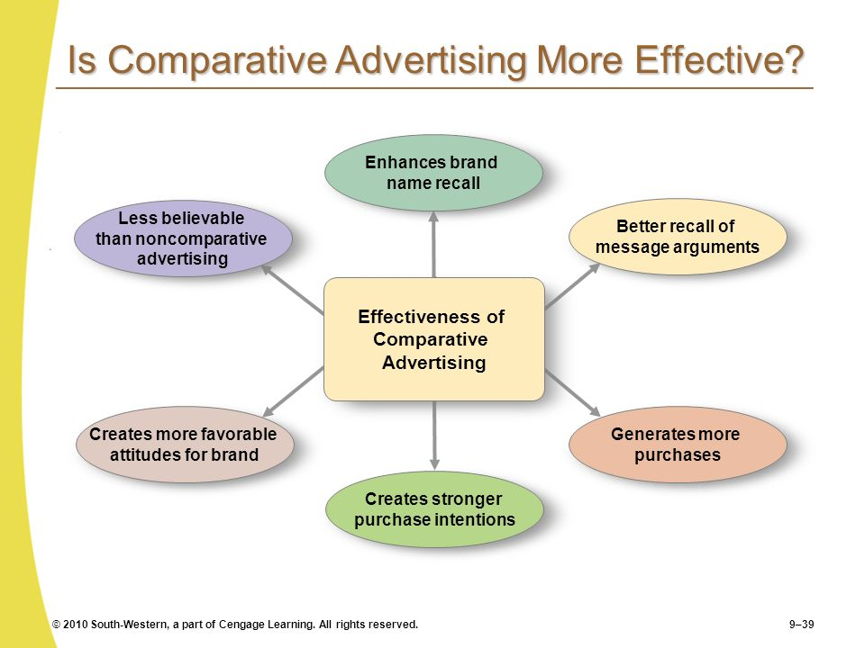 © 2010 South-Western, a part of Cengage Learning. All rights reserved.9–39 Is Comparative Advertising More Effective? Effectiveness of Comparative Adv