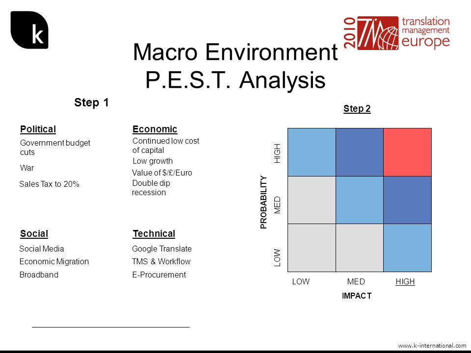 www.k-international.com Macro Environment P.E.S.T. Analysis IMPACT PROBABILITY LOW MED HIGH PoliticalEconomic Continued low cost of capital Low growth