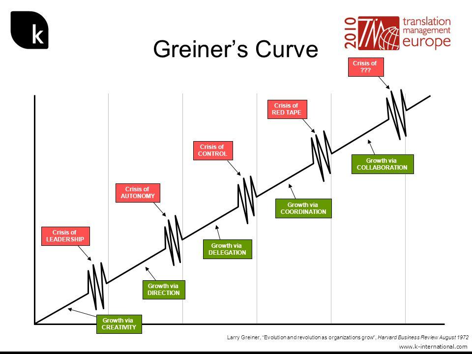 www.k-international.com Greiners Curve Crisis of LEADERSHIP Crisis of AUTONOMY Crisis of CONTROL Crisis of RED TAPE Crisis of ??? Growth via CREATIVIT