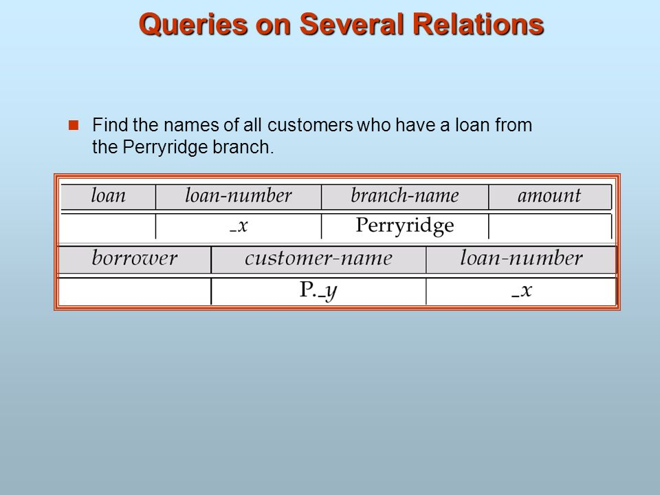 Queries on Several Relations Find the names of all customers who have a loan from the Perryridge branch.