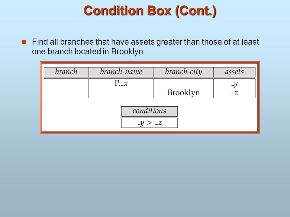 Condition Box (Cont.) Find all branches that have assets greater than those of at least one branch located in Brooklyn
