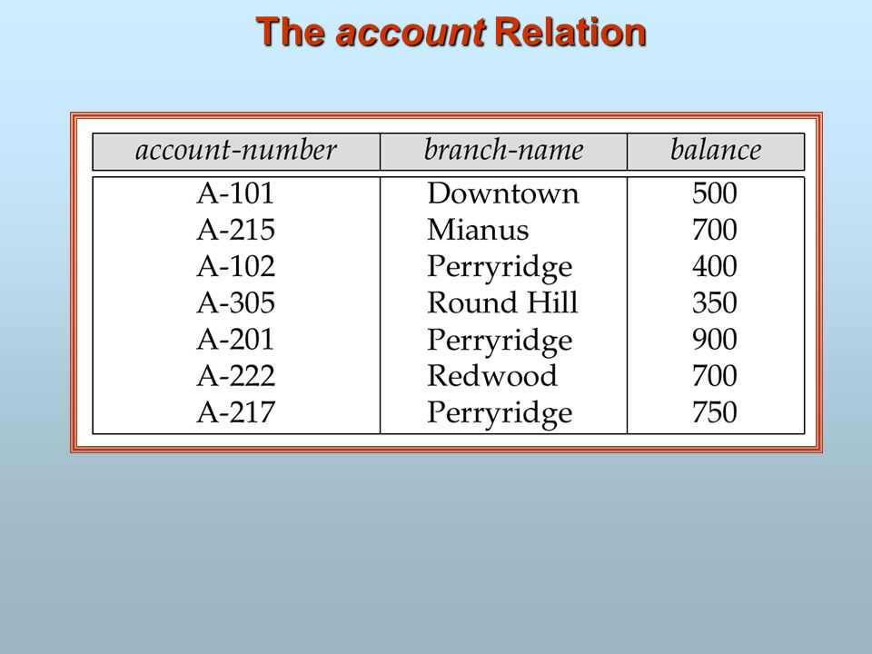 The account Relation