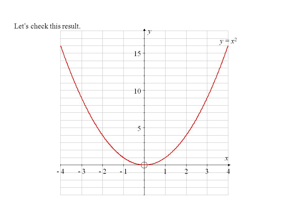 Lets check this result. y = x 2