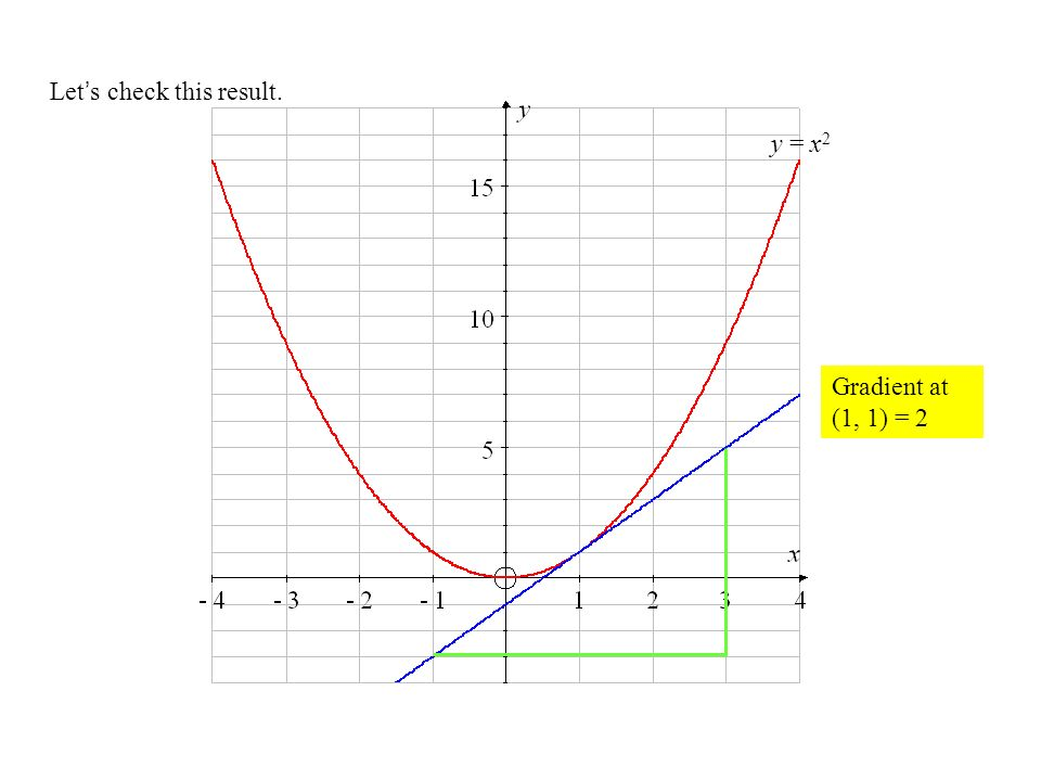 Lets check this result. y = x 2 Gradient at (1, 1) = 2