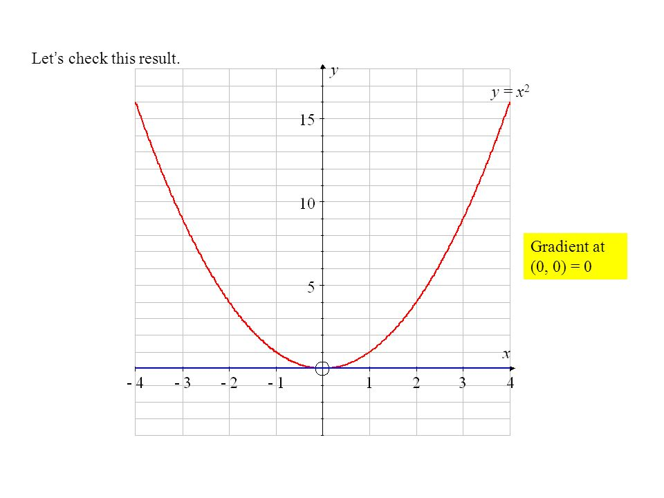 Lets check this result. y = x 2 Gradient at (0, 0) = 0