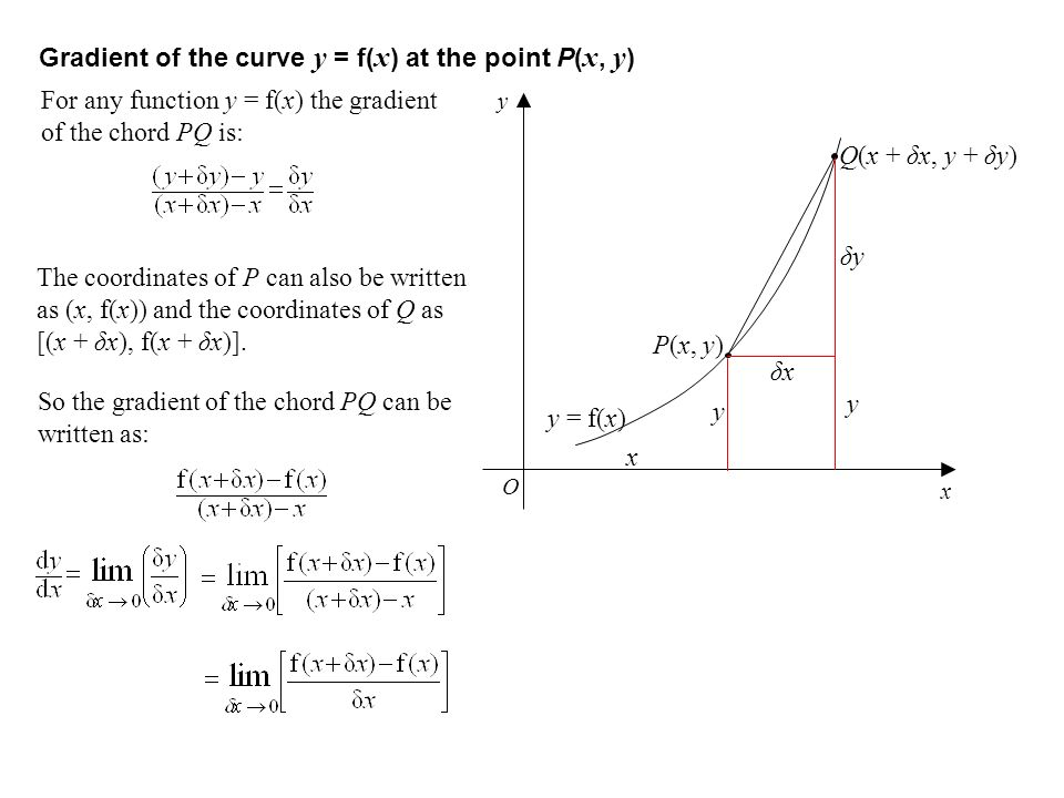 Gradient of the curve y = f( x ) at the point P( x, y ) x O y P(x, y) Q(x + δx, y + δy) y = f(x) x y y δx δy For any function y = f(x) the gradient of
