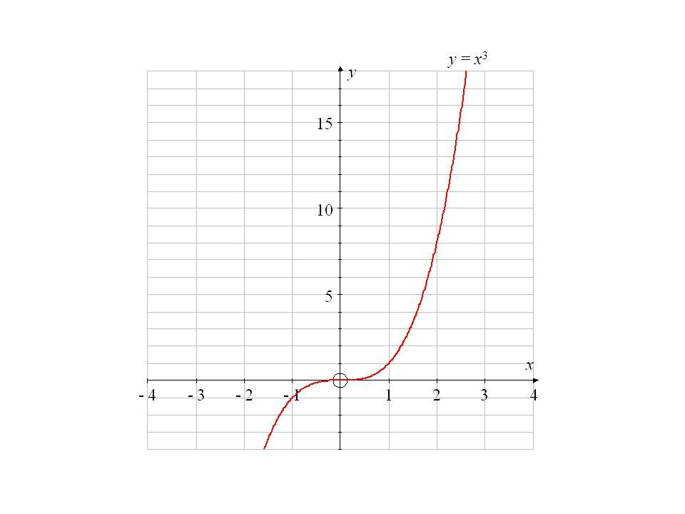 y = x 3