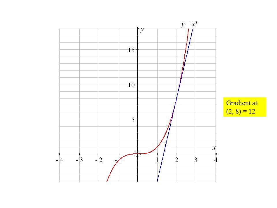 Gradient at (2, 8) = 12