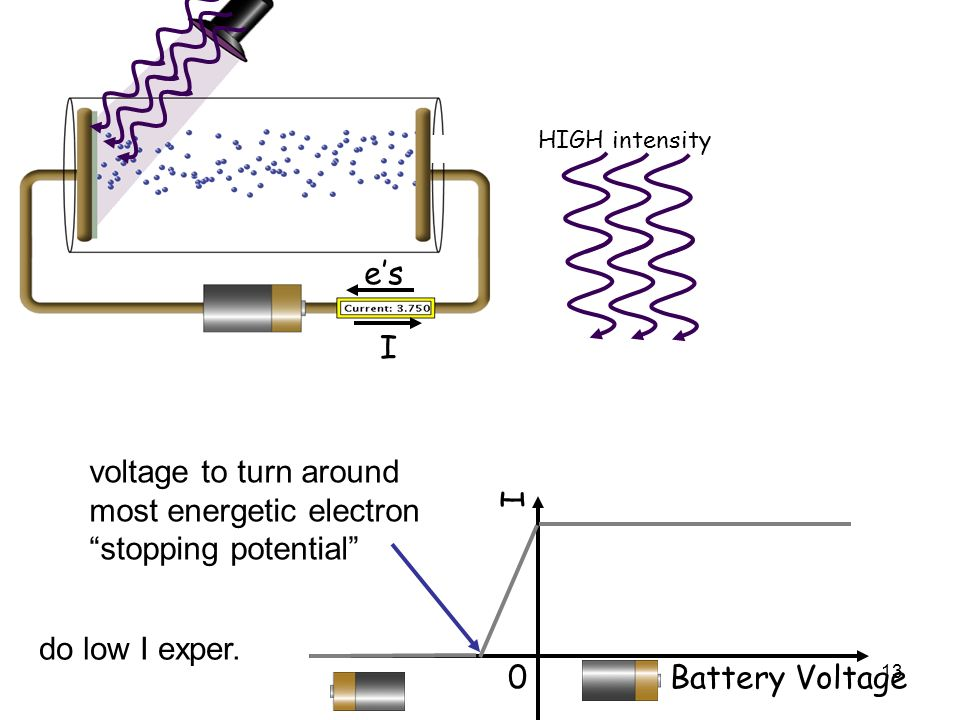 13 I es HIGH intensity 0 Battery Voltage I voltage to turn around most energetic electron stopping potential do low I exper.