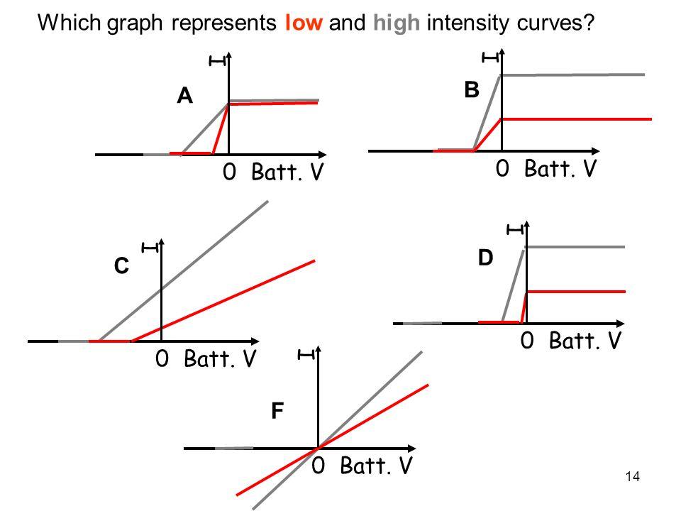 14 0 Batt. V I I I I Which graph represents low and high intensity curves? 0 Batt. V I A B C D F