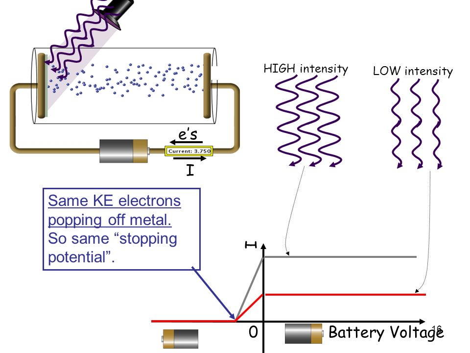 16 I es HIGH intensity LOW intensity 0 Battery Voltage I Same KE electrons popping off metal. So same stopping potential.