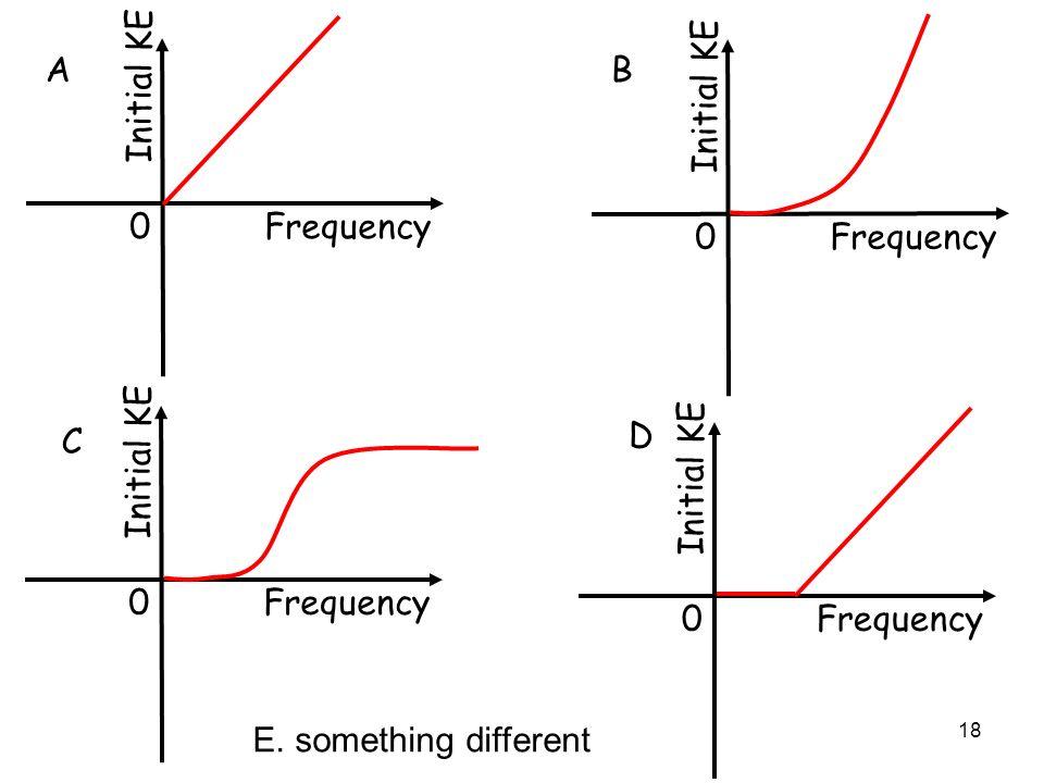 18 0 Frequency Initial KE 0 Frequency Initial KE 0 Frequency Initial KE 0 Frequency Initial KE AB C D E. something different
