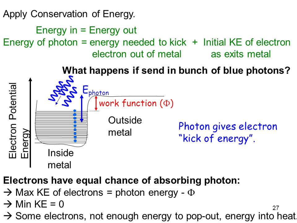 27 Apply Conservation of Energy. Inside metal Electron Potential Energy work function ( ) Energy in = Energy out Energy of photon = energy needed to k