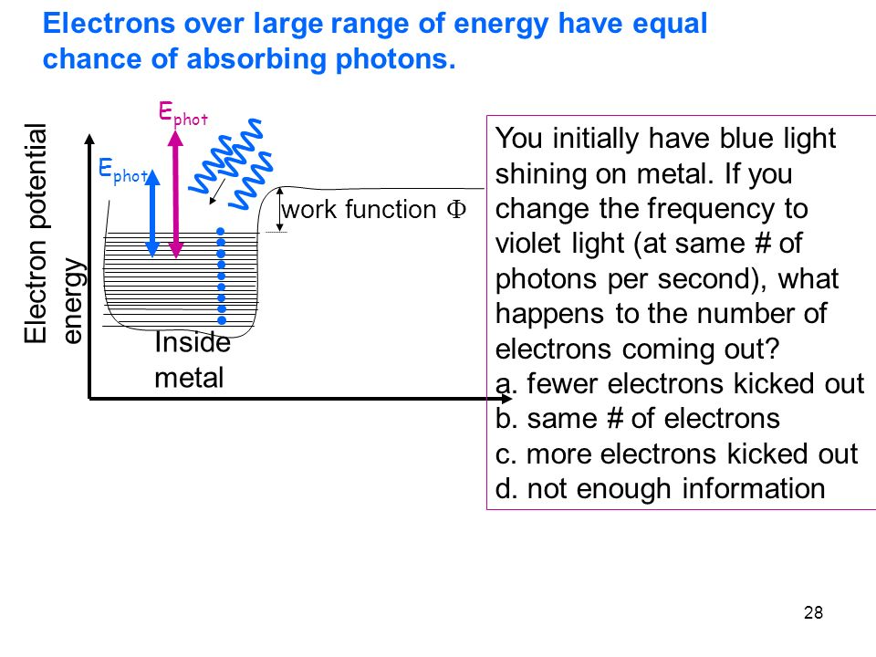 28 Electrons over large range of energy have equal chance of absorbing photons. Inside metal Electron potential energy You initially have blue light s