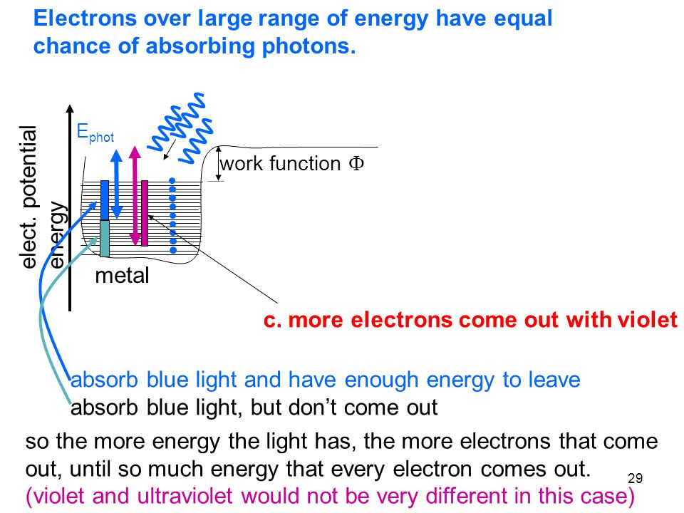 29 Electrons over large range of energy have equal chance of absorbing photons. metal elect. potential energy work function E phot c. more electrons c
