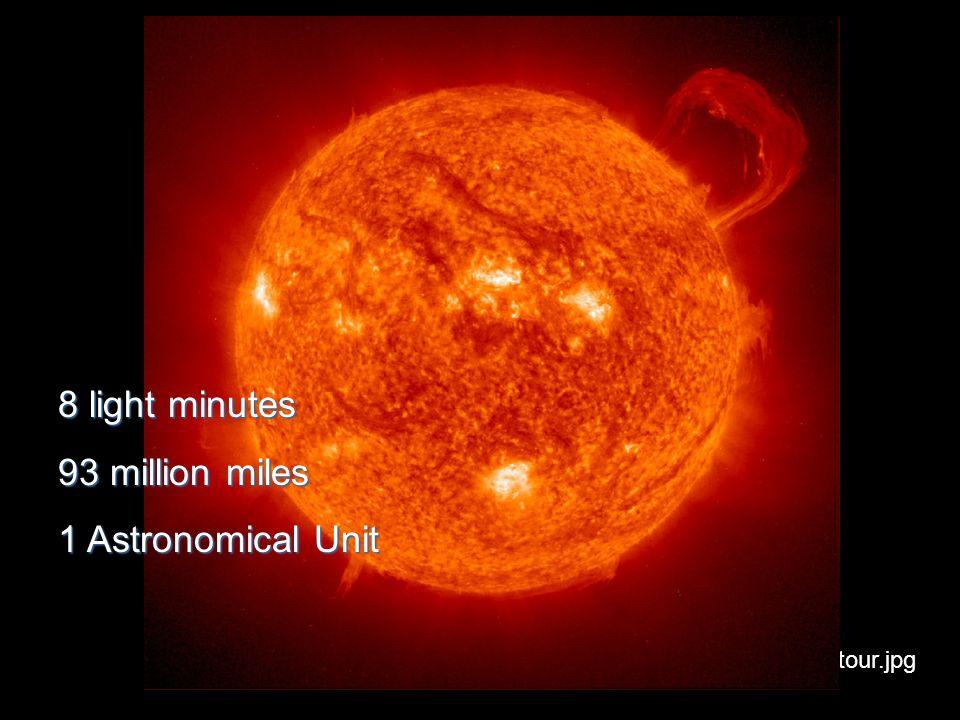 http://z.about.com/d/space/1/5/Y/Q/sun_tour.jpg Sun 8 light minutes 93 million miles 1 Astronomical Unit