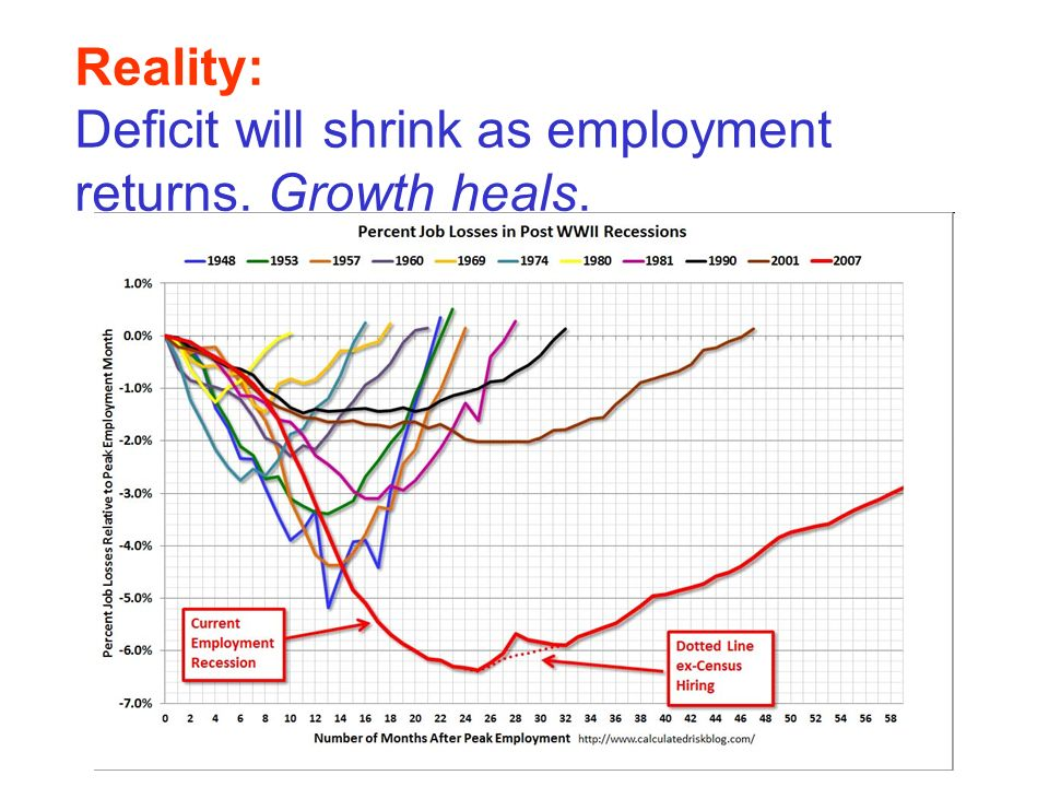 Reality: Deficit will shrink as employment returns. Growth heals.