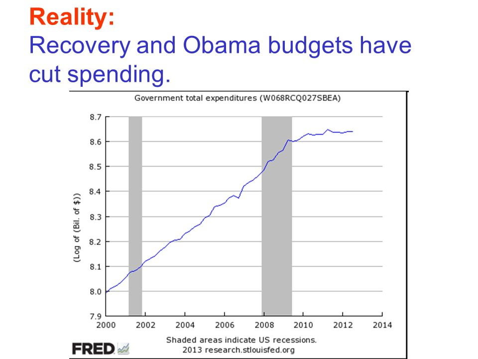 Reality: Recovery and Obama budgets have cut spending.
