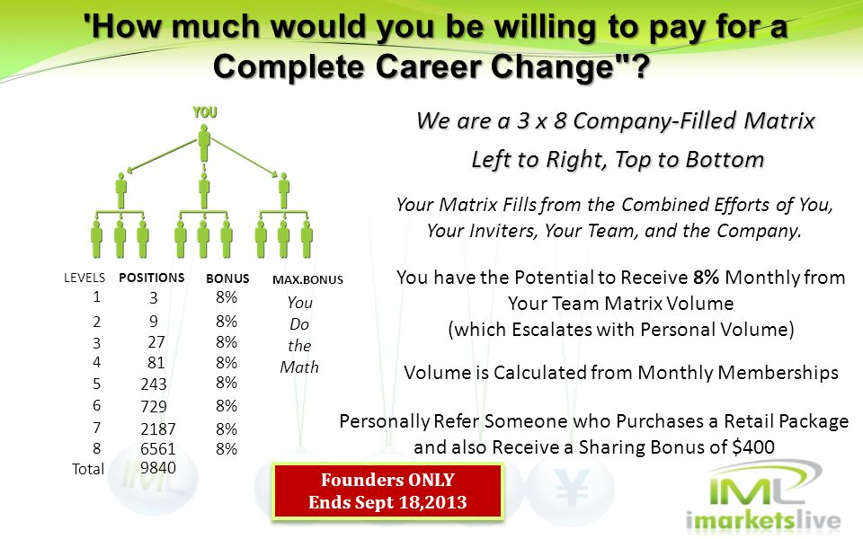 'How much would you be willing to pay for a Complete Career Change