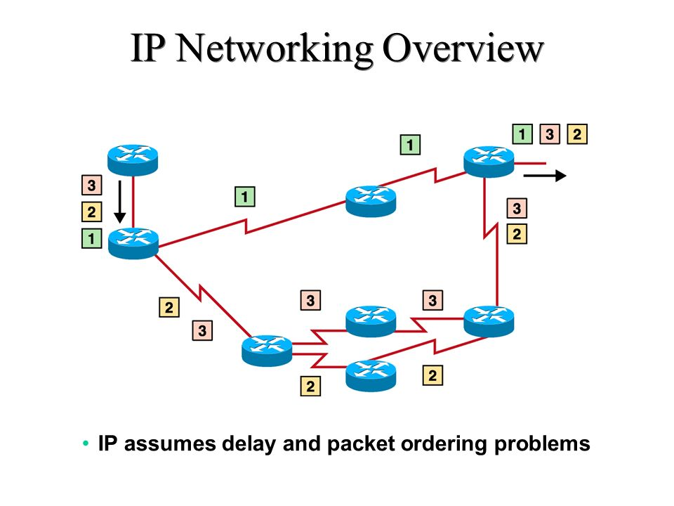 Voice Delay with IP Delay budget deals with one-way delay, not a round-trip.