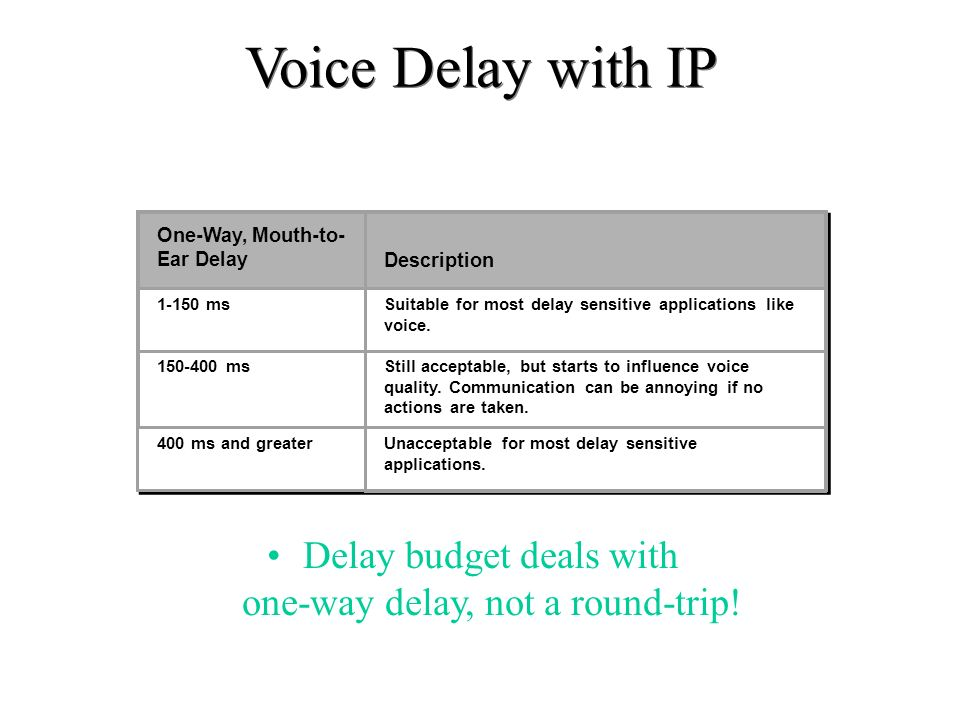Voice Delay with IP Delay budget deals with one-way delay, not a round-trip! One-Way, Mouth-to- Ear Delay Description 1-150 msSuitable for most delay