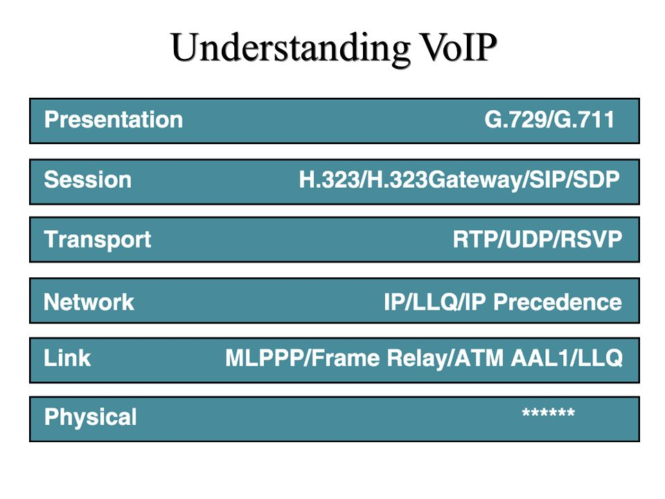 Major VoIP Protocols VoIP ProtocolDescription H.323 ITU standard protocol for interactive conferencing.