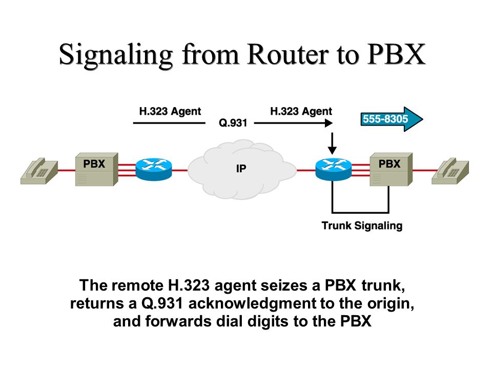 Signaling from Router to PBX The remote H.323 agent seizes a PBX trunk, returns a Q.931 acknowledgment to the origin, and forwards dial digits to the