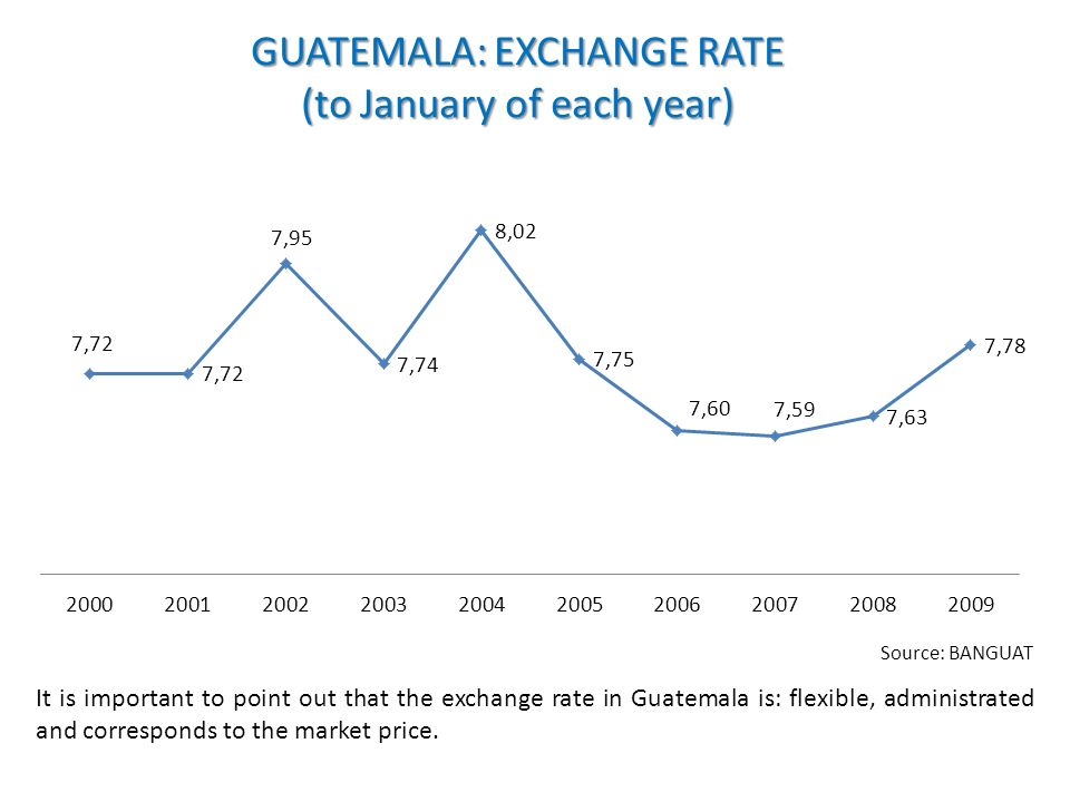 GUATEMALA: EXCHANGE RATE (to January of each year) Source: BANGUAT It is important to point out that the exchange rate in Guatemala is: flexible, admi