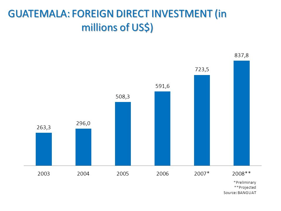 GUATEMALA: FOREIGN DIRECT INVESTMENT (in millions of US$) *Preliminary **Projected Source: BANGUAT