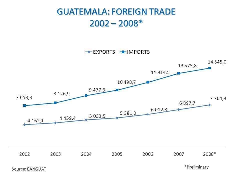 GUATEMALA: FOREIGN TRADE 2002 – 2008* *Preliminary Source: BANGUAT