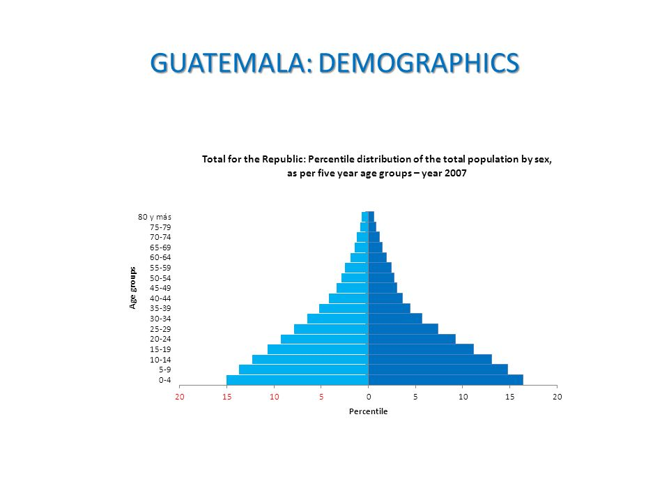 GUATEMALA: DEMOGRAPHICS