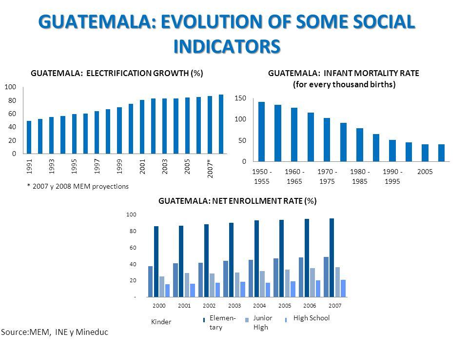 Source:MEM, INE y Mineduc * 2007 y 2008 MEM proyections GUATEMALA: EVOLUTION OF SOME SOCIAL INDICATORS Kinder Elemen- tary Junior High High School