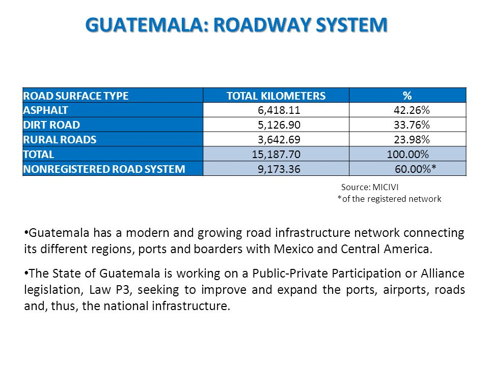 GUATEMALA: ROADWAY SYSTEM ROAD SURFACE TYPETOTAL KILOMETERS% ASPHALT 6,418.11 42.26% DIRT ROAD 5,126.90 33.76% RURAL ROADS 3,642.69 23.98% TOTAL15,187.70100.00% NONREGISTERED ROAD SYSTEM 9,173.36 60.00%* Source: MICIVI *of the registered network Guatemala has a modern and growing road infrastructure network connecting its different regions, ports and boarders with Mexico and Central America.