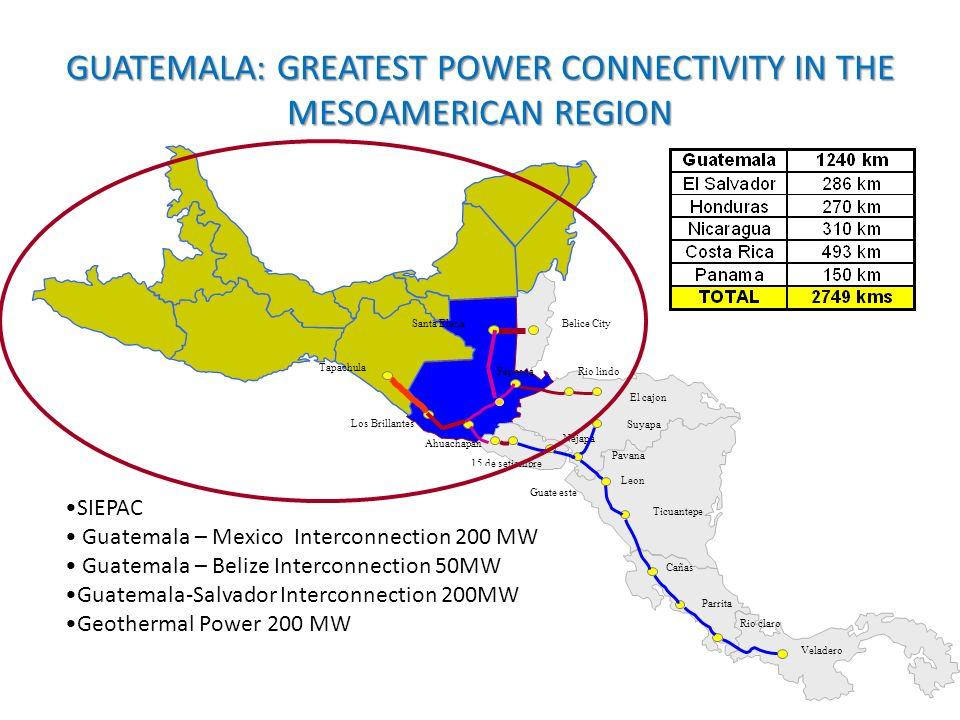 Rio claro Parrita Leon Rio lindo Suyapa Pavana El cajon Veladero Cañas Pepesca Tapachula Los Brillantes Ahuachapan Nejapa 15 de setiembre Ticuantepe Guate este Santa ElenaBelice City SIEPAC Guatemala – Mexico Interconnection 200 MW Guatemala – Belize Interconnection 50MW Guatemala-Salvador Interconnection 200MW Geothermal Power 200 MW GUATEMALA: GREATEST POWER CONNECTIVITY IN THE MESOAMERICAN REGION