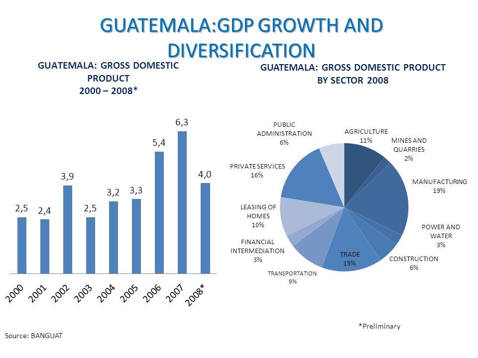 GUATEMALA:GDP GROWTH AND DIVERSIFICATION *Preliminary Source: BANGUAT GUATEMALA: GROSS DOMESTIC PRODUCT 2000 – 2008*