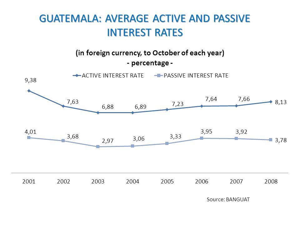 GUATEMALA: AVERAGE ACTIVE AND PASSIVE INTEREST RATES Source: BANGUAT
