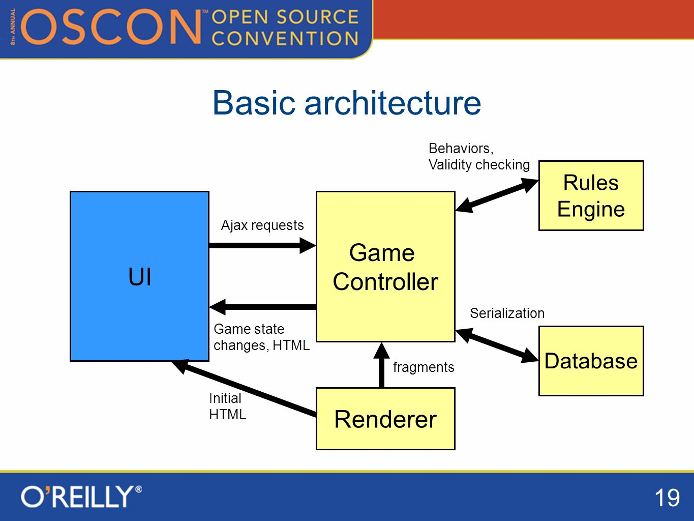19 Basic architecture UI Rules Engine Game Controller Database Ajax requests Game state changes, HTML Serialization Behaviors, Validity checking Renderer Initial HTML fragments