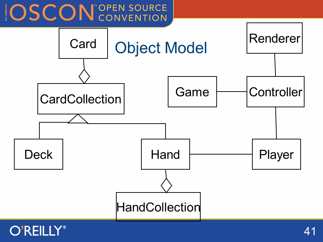 41 Object Model HandCollection Controller Hand Game Player Renderer Deck CardCollection Card
