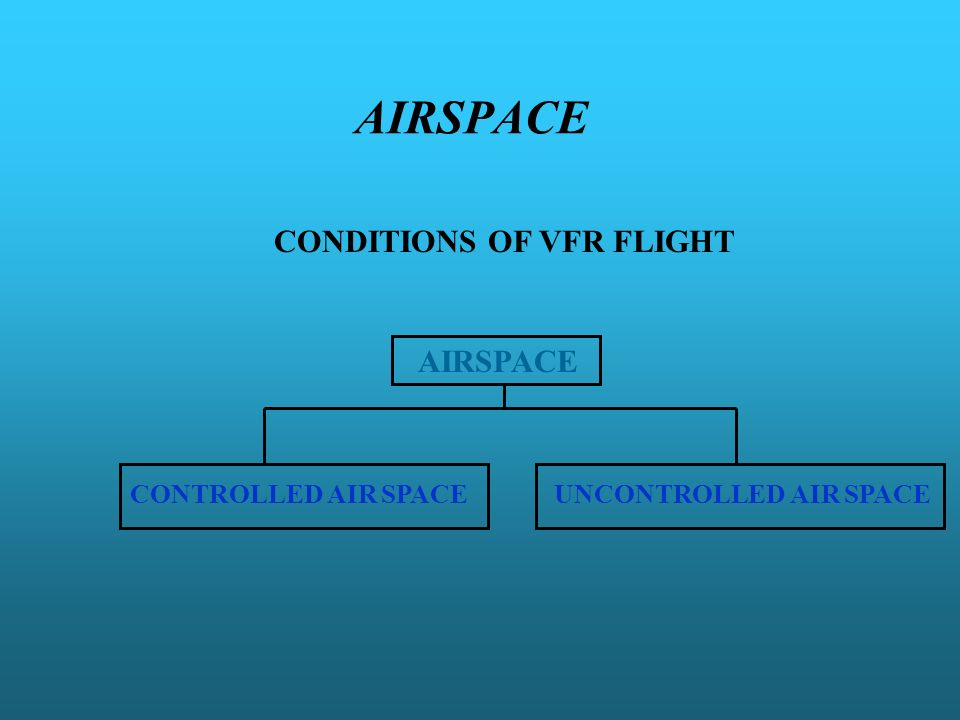 AIRSPACE CONDITIONS OF VFR FLIGHT CONTROLLED AIR SPACEUNCONTROLLED AIR SPACE