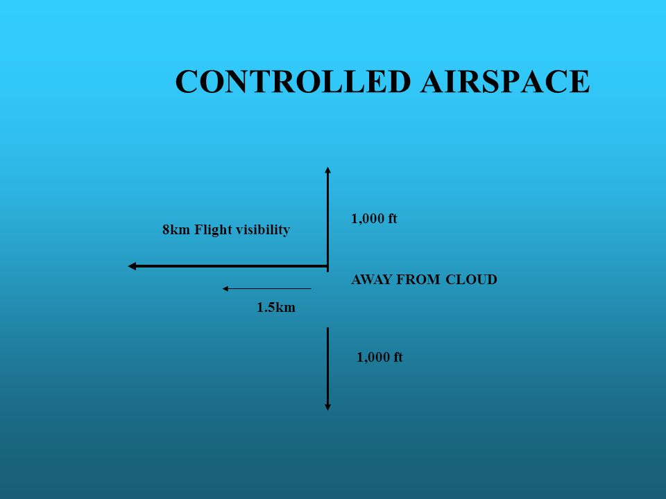 CONTROLLED AIRSPACE 8km Flight visibility 1.5km 1,000 ft AWAY FROM CLOUD 1,000 ft