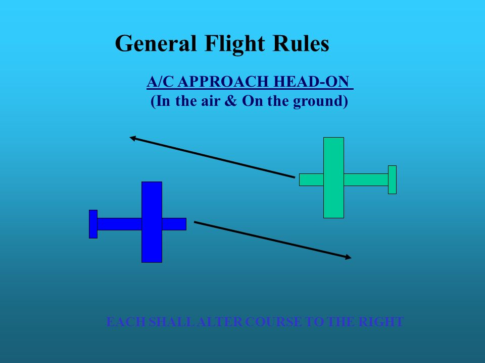 General Flight Rules A/C APPROACH HEAD-ON (In the air & On the ground) EACH SHALL ALTER COURSE TO THE RIGHT