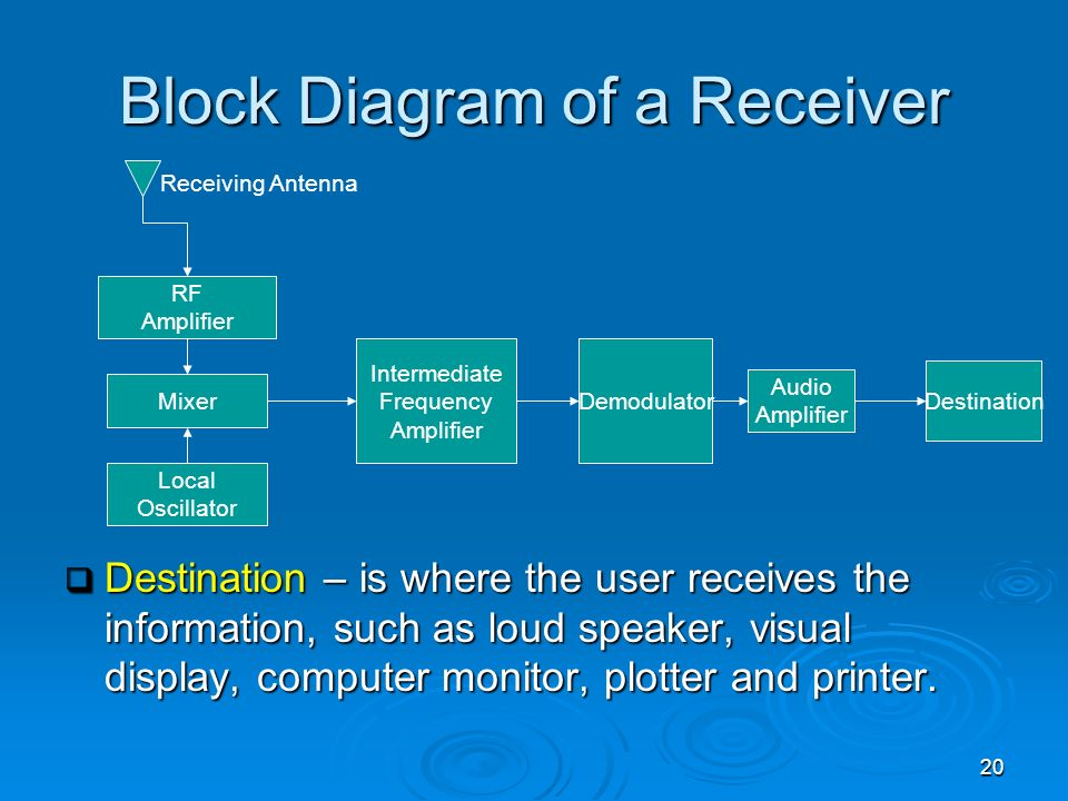 20 Block Diagram of a Receiver Destination – is where the user receives the information, such as loud speaker, visual display, computer monitor, plott