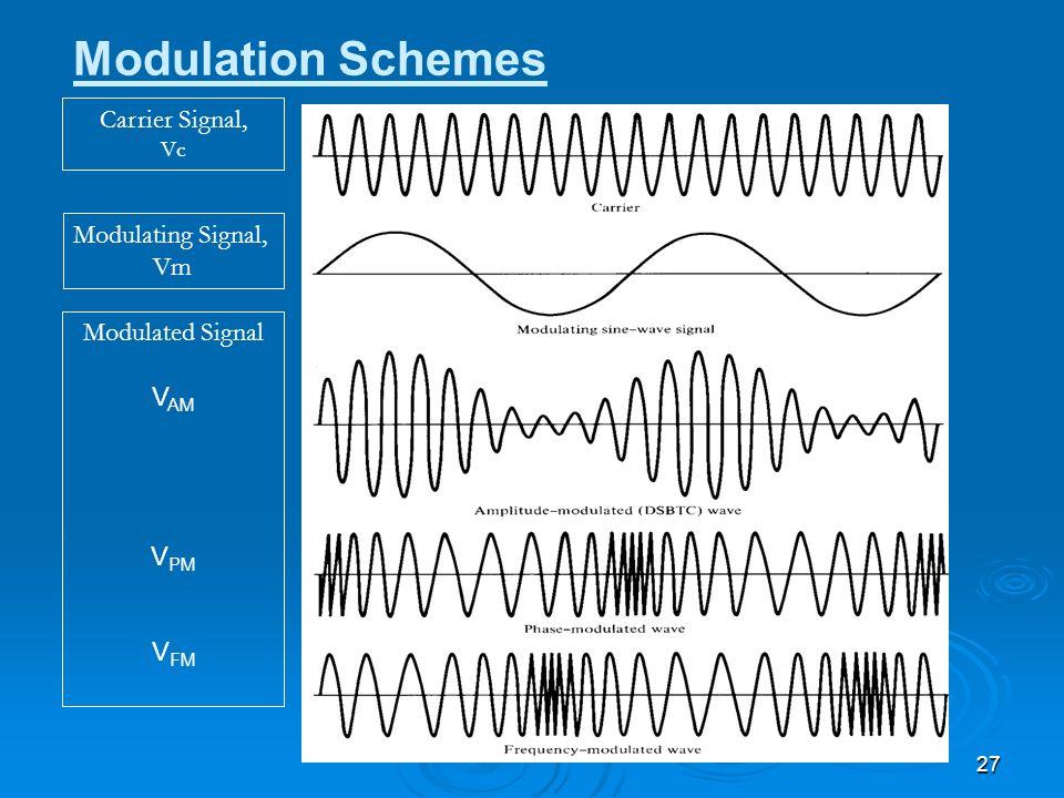 27 Carrier Signal, Vc Modulating Signal, Vm Modulation Schemes Modulated Signal V AM V PM V FM